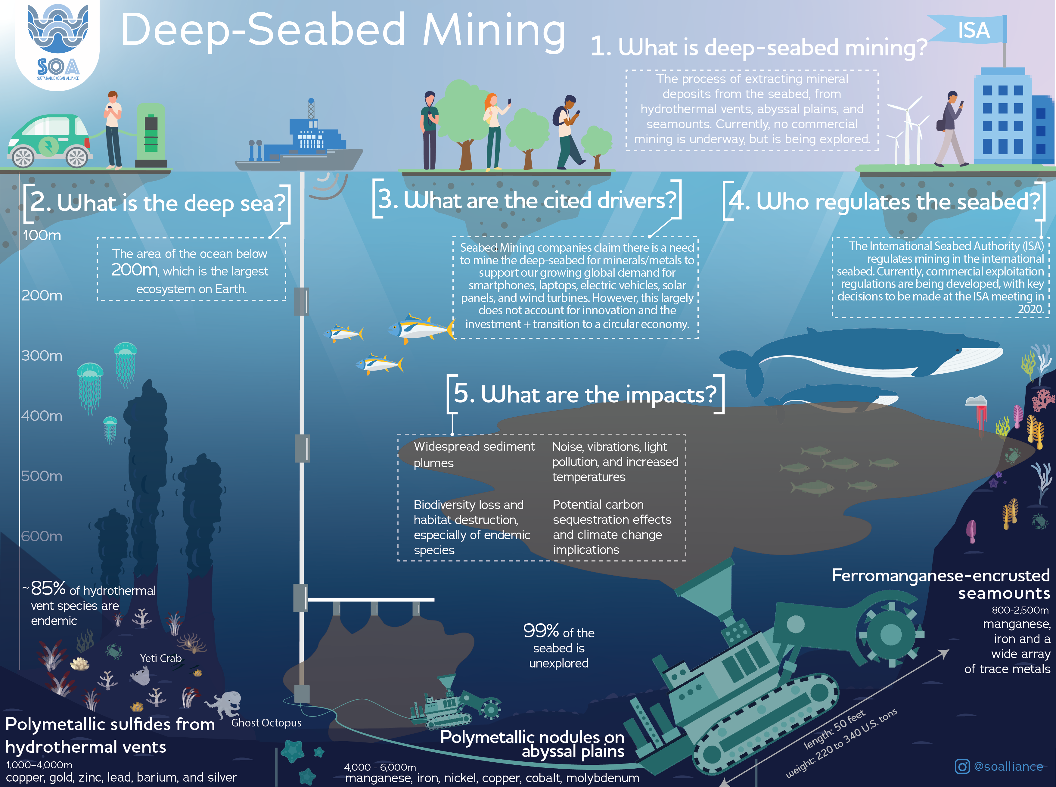 SOA Deep seabed mining infographic